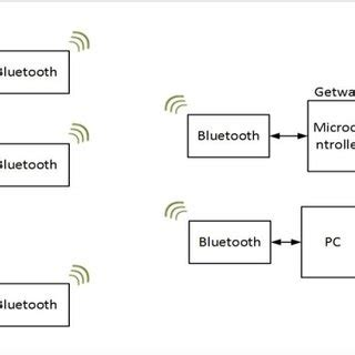 Bluetooth research paper